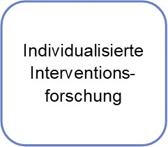 Individualisierte Interventionsforschung