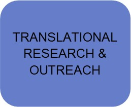 translational health research