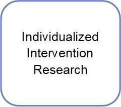 individualized intervention research